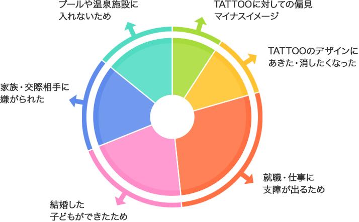 刺青やTATTOOを後悔されている方。円グラフ